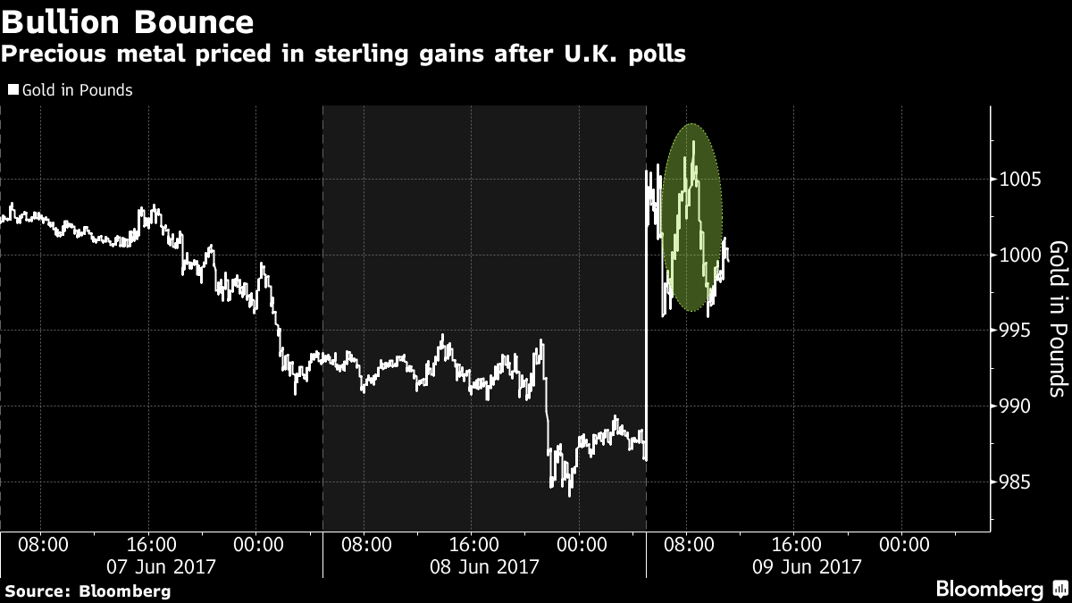 Gold in Pounds Surges 1.5% To 1,001/oz  UK Political Turmoil Likely Gold in Pounds Surges 1.5% To 1,001/oz  UK Political Turmoil Likely  1x 1