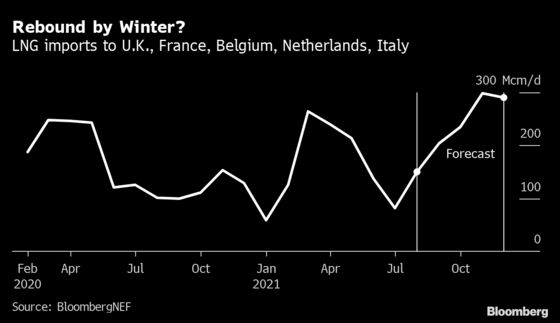 Don't Count on LNG to Save Europe From a Winter Gas Crunch