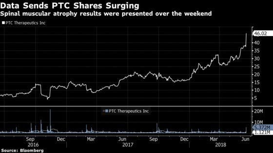 PTC Therapeutics Up Most Since 2016 on Rare-Disease Drug Results
