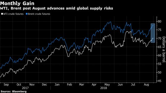 Oil Posts Monthly Gain as Iranian Sanctions Stoke Supply Fears