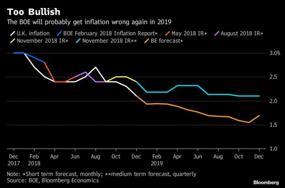 BOE Will Probably Get U.K. Inflation Wrong Again in 2019