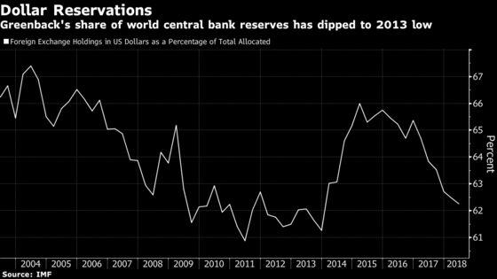 Goldman Says Dollar's Reserve Position Hit by U.S. Sanction Risk