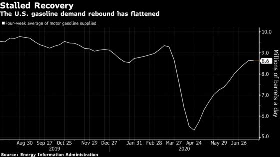 U.S. Gasoline Demand Sputters With More Americans Staying Home