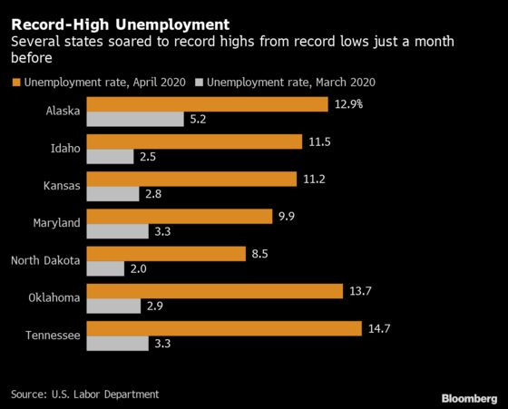 Michigan Led U.S. With Biggest Percentage Drop in April Payrolls