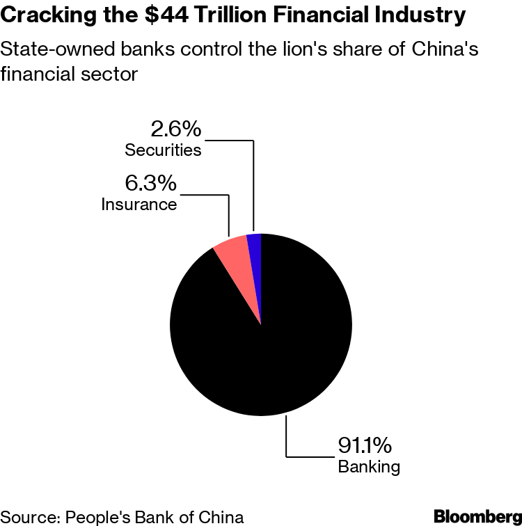 Wall Street Banks Struggle to Hire Local Talent in China