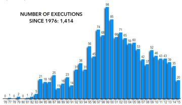 The number of executions in the united states has dropped significantly since late 1990s.