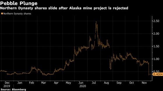 U.S. Rejects Controversial Alaska Pebble Gold, Copper Mine