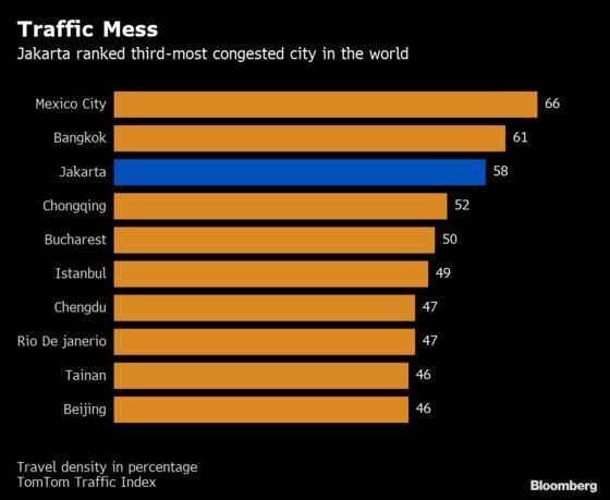 The $43 Billion Race to Fix Jakarta's Choking Traffic