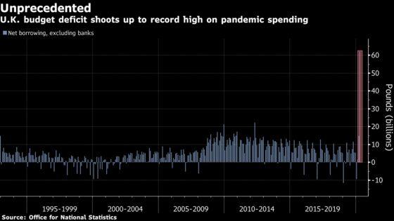 U.K. Posts Record Budget Deficit; Retail Sales Drop on Virus