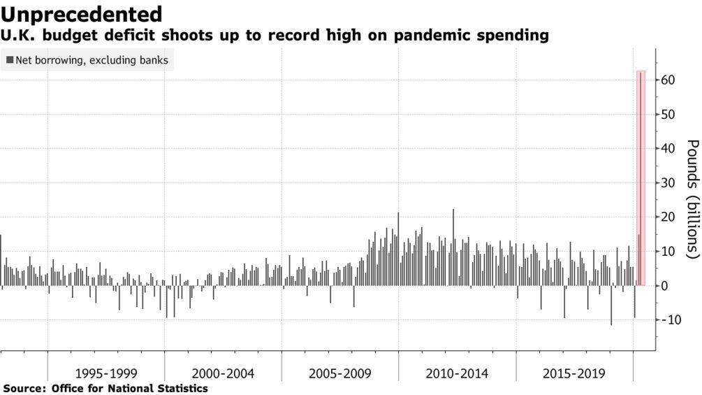 U.K. budget deficit shoots up to record high on pandemic spending