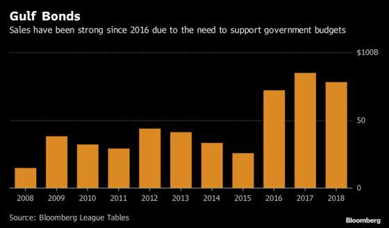 JPMorgan Sees Gulf Bond Sales Slipping as Rates, Volatility Rise
