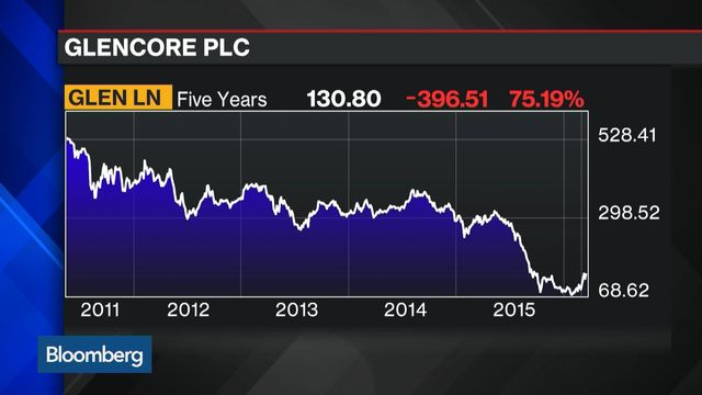 Why did facebooks share price drop after ipo