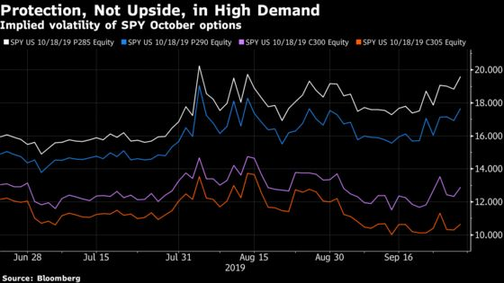 Stock Options Are Now Bracing for Brexit or Trump-Like Shock