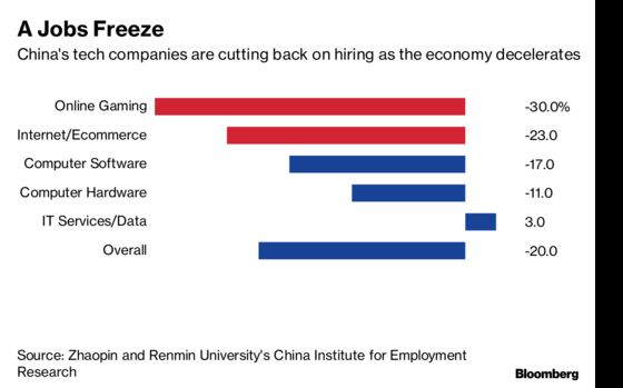 Chinese Tech Hiring Ads Dive as Trade Tensions, Slowdown Bite