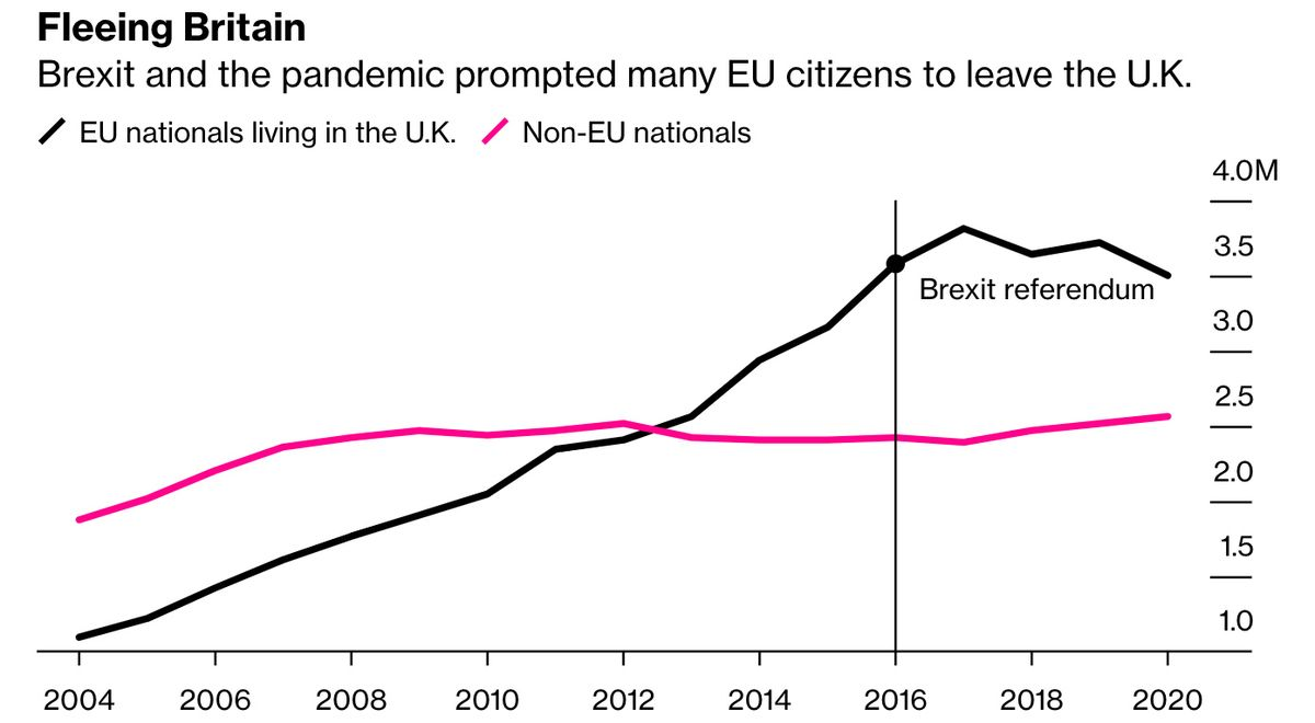 U.K. Lost 200,000 EU Nationals as Brexit and the Pandemic Struck