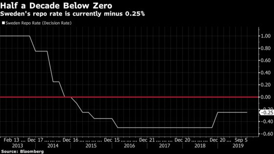 Sweden Poised to End Negative Rates After Inflation Accelerates