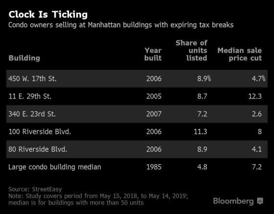 Manhattan Condo Owners Are Cutting Deals as Their Tax Breaks End