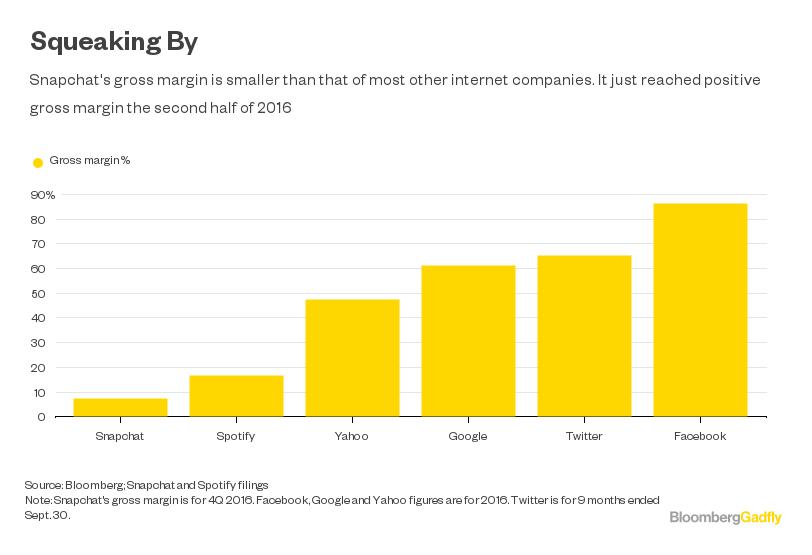 Snapchat IPO: I'm Fascinated by Its Charts, So I'm