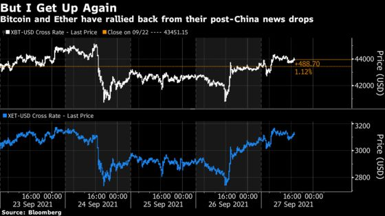 Crypto Rebounds as Investors Look Past China Bombshell