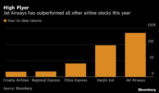 World's Best-Performing Airline Stock Is Bankrupt Indian Carrier