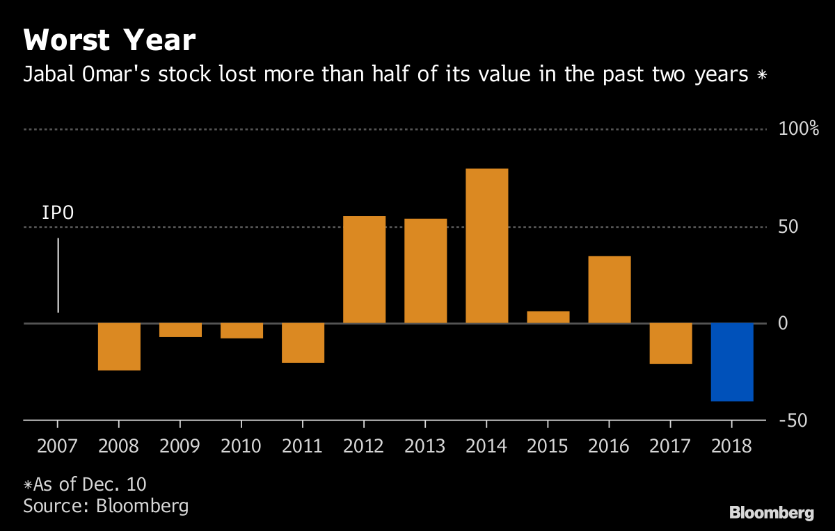 Mecca Developer's Stock Set for the Worst Year in a Decade - Bloomberg