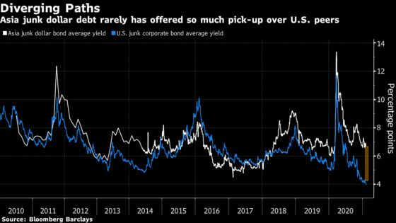 Asian Junk Bonds Offer Most Yield Over U.S. in Nearly a Decade