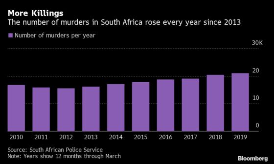 South African Murders Increase to Highest Level in a Decade