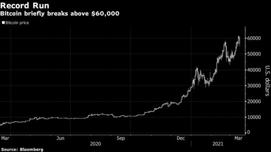 Retail Bitcoin Traders Rival Wall Street Buyers as Mania Builds