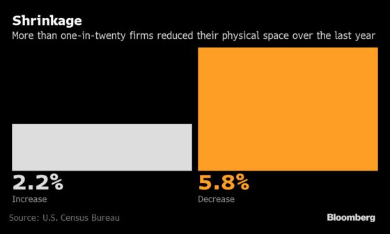 Half of U.S. Firms That Survived Are Back to Pre-Covid Capacity