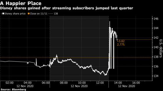 Disney Rallies After Streaming Surge Helps It Top Estimates