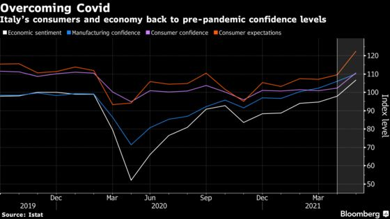 Italians More Confident as Reopenings Boost Outlook