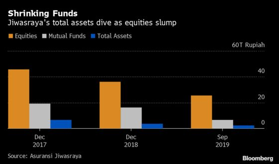 Insurer Facing $2 Billion Financial Hole Sparks Call for Rescue