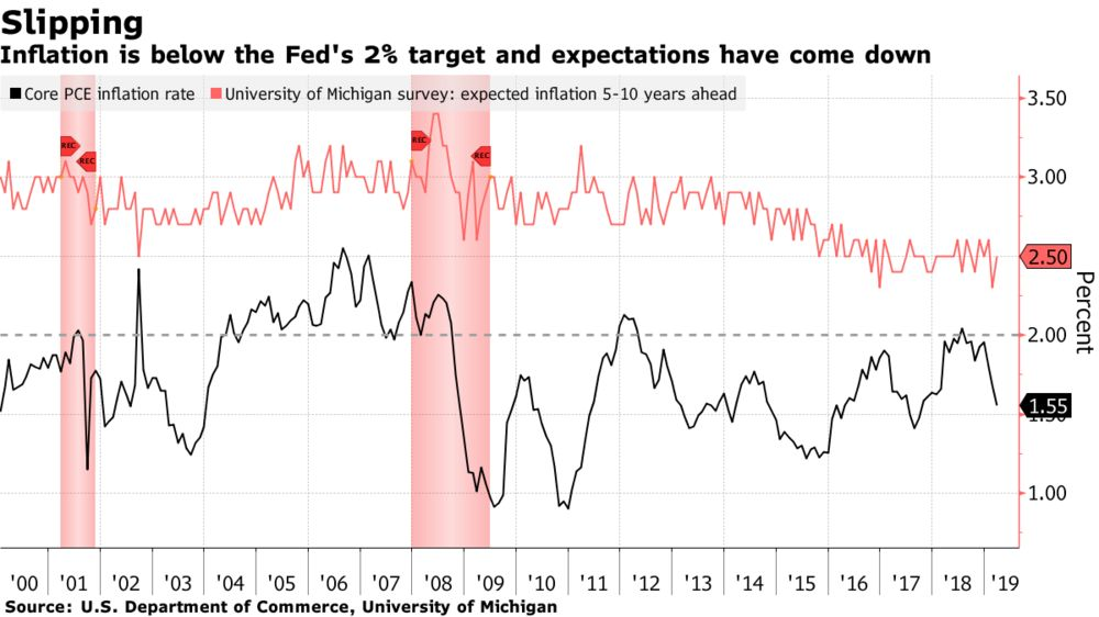 Fed Staff Losing Faith Central Bank Will Hit 2% Inflation Goal