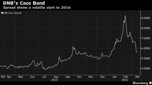 Tracking the CoCo yield for Norway's biggest bank vs $5Y swap rate