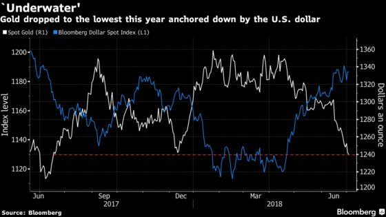 Gold Gets Mugged by Almighty Dollar as Investors Await Tariffs