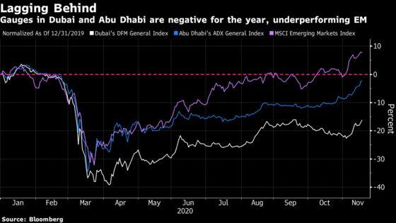 Morgan Stanley Turns Bullish on UAE Stocks Citing Vaccines