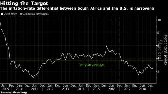 South Africa Inflation Closer to U.S. Is Good News for Rand