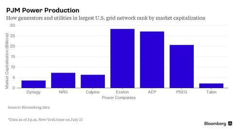 PJM Power Production chart