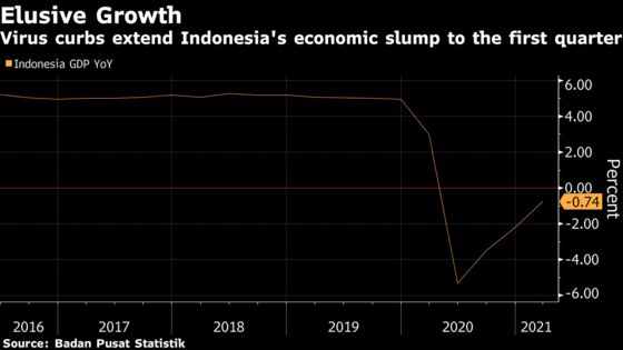 Indonesia Aims for V-Shaped Recovery After Disappointing GDP