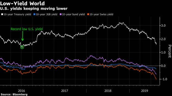 JPMorgan Strategist Sees U.S. Yields Getting Pulled to Zero Fast