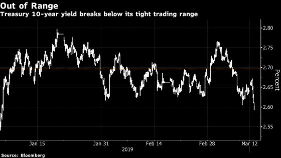 Treasury Yields Veer Toward 2019 Lows