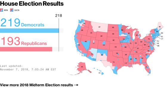 Democrats Capture House Control as Republicans Hold Senate