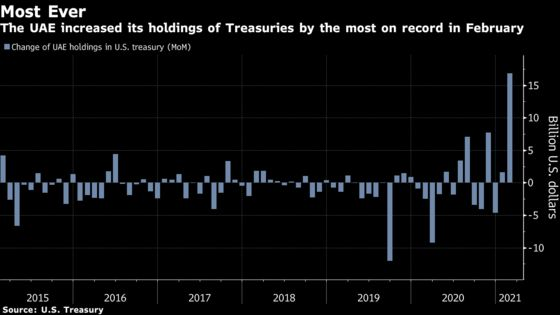 Treasury-Buying Spree of $17 Billion Has UAE Eclipsing China