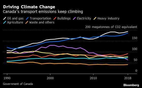 Trudeau's EV Agenda Gets Boost as U.S., Detroit Pivot From Trump