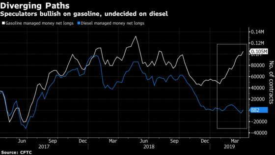 Hedge Funds Pile Into Gasoline's Run From Worst to First
