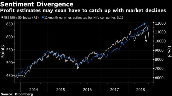 Indian Stocks Rebound From 6-Month Low Ahead of Earnings Season