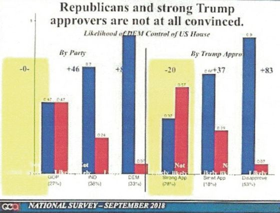 Internal RNC Poll: Complacent Trump Voters May Cost GOP Control of Congress