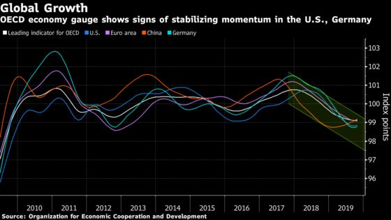 World Economy Haunted by Risk Just Got a Double Shot in the Arm