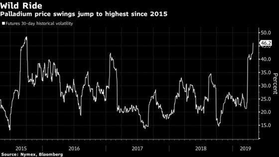 Palladium Sees Wildest Price Swings Since 2015