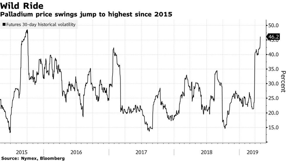 Palladium price swings jump to highest since 2015